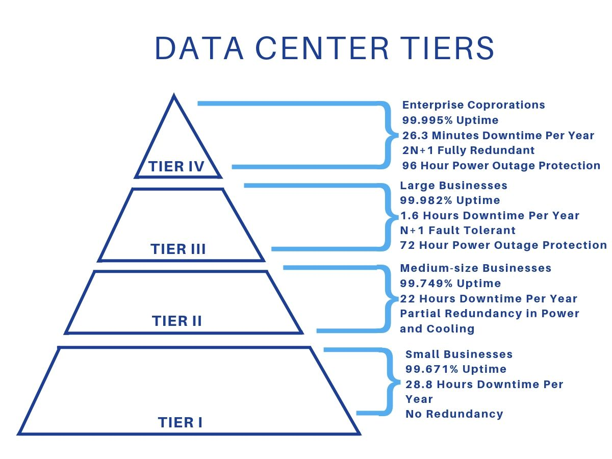 Data Center Tier
