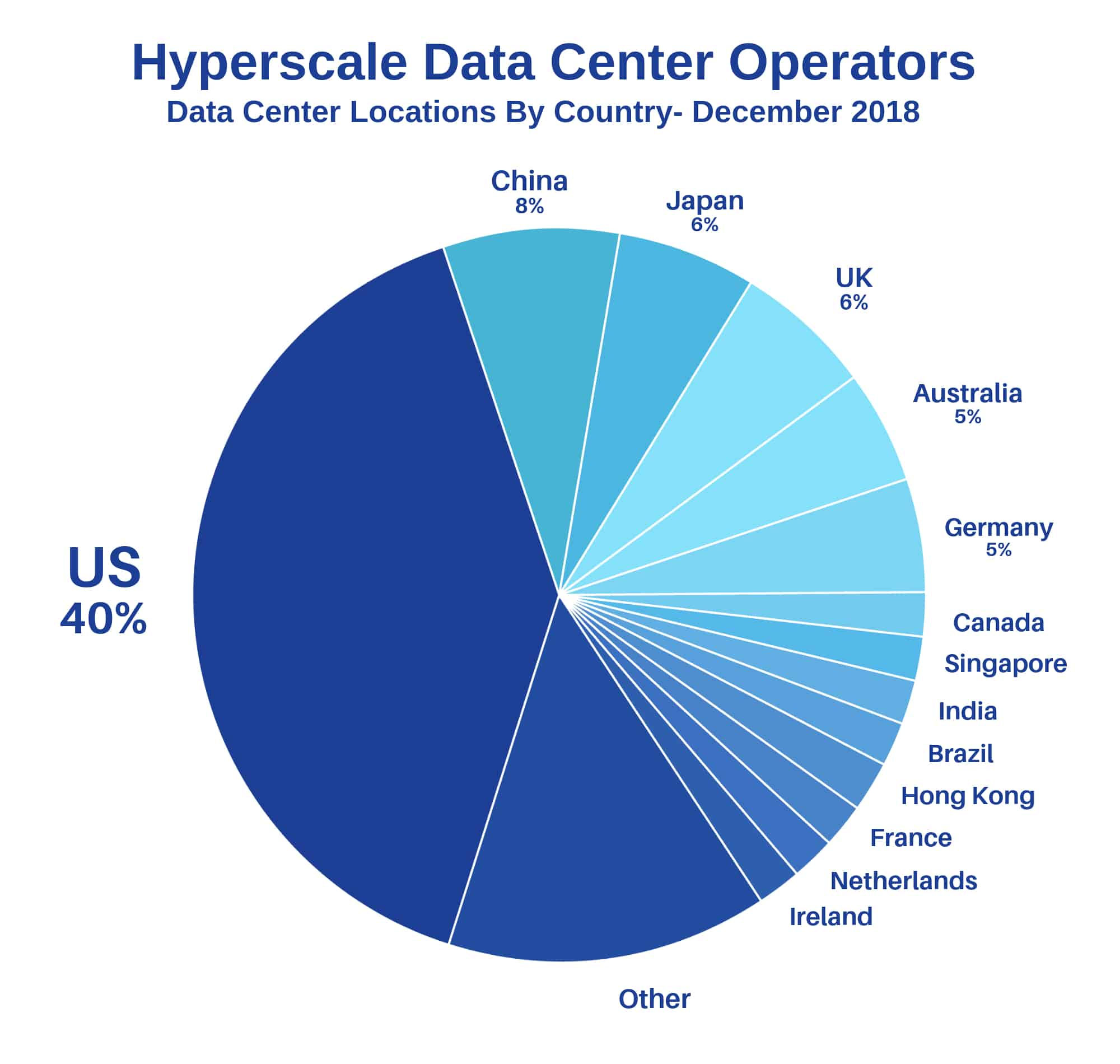 Pictured: a chart showing the data center locations, by country, of hyperscale data center operators in December 2018. The United States had 40% of the hyperscale data center operators worldwide, followed by China at 8%, Japan at 6%, and the United Kingdom at 6%.