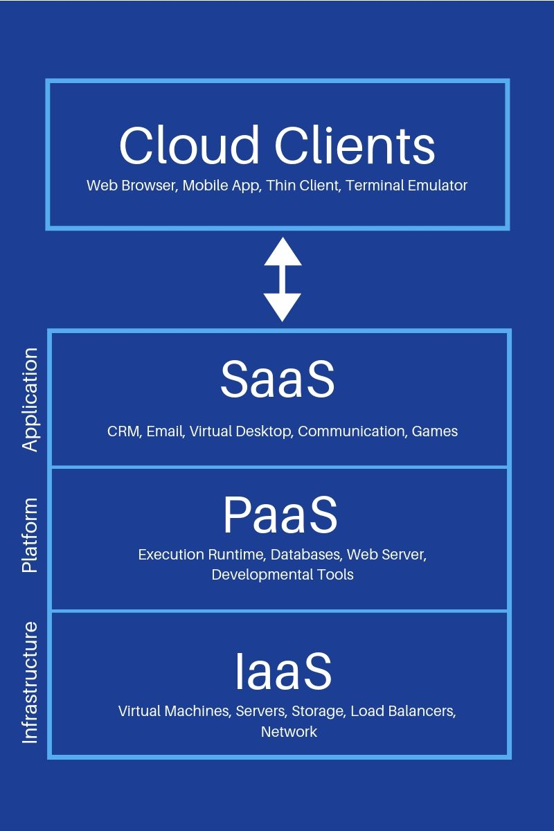 Pictured: the three fundamental layers of the cloud computing services stack, which are infrastructure as a service (IaaS), platform as a service (PaaS), and software as a service (SaaS).
