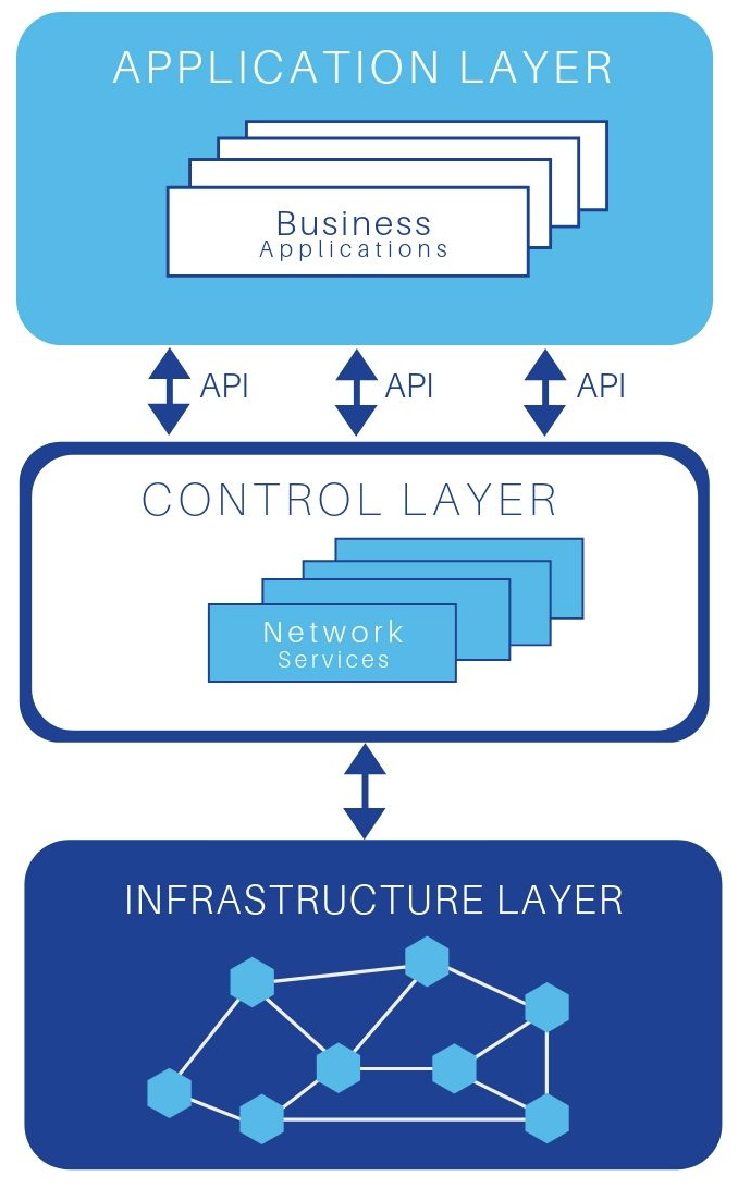 Pictured: the SDN controller has two main application programming interfaces or APIs that interact with the application layer and the infrastructure layer.