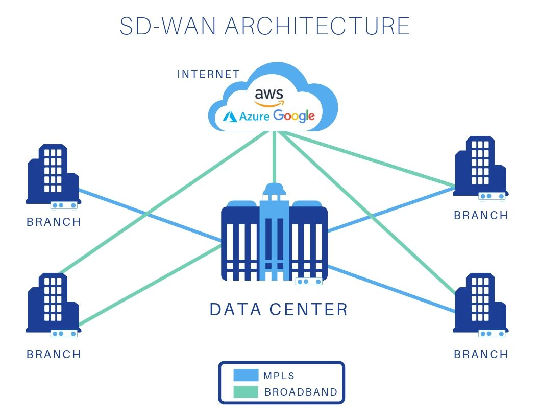 Pictured: a diagram of SD-WAN architecture that demonstrates how an enterprise can connect to its branch office networks and data centers.