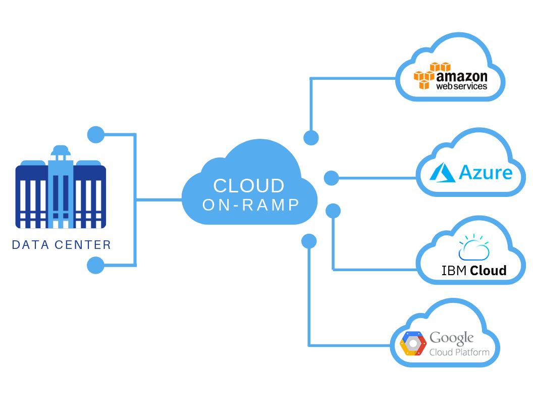 Pictured: a diagram that demonstrates how a cloud on-ramp interfaces between a data center and cloud hosting providers.